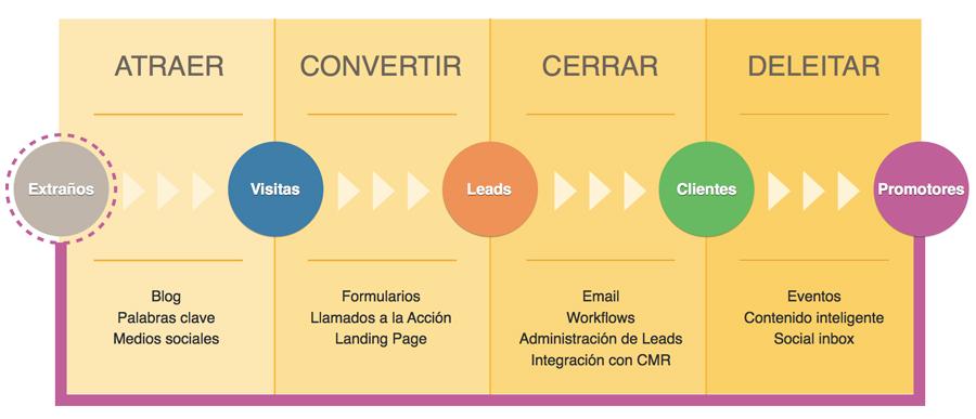 metodologia-inbound-marketing-2