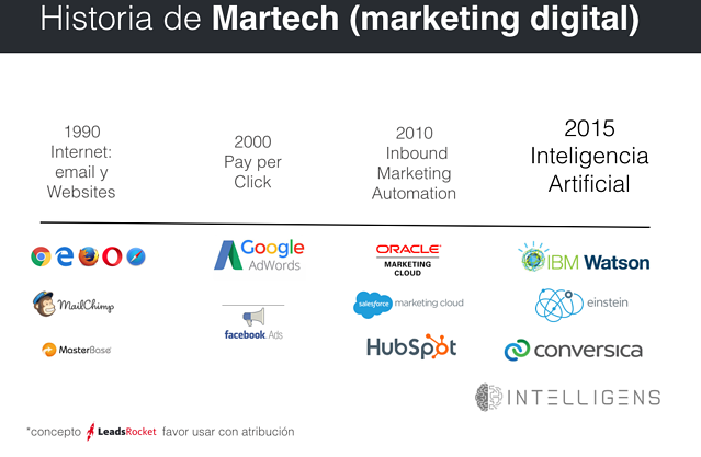 Tendencia: Porqué Marketing y ventas usará inteligencia Artificial ...