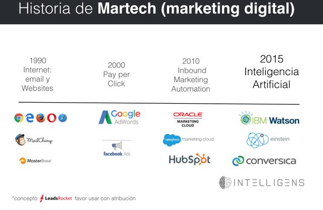 Inteligencia artificial es la cuarta ola de marketing digital.png