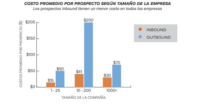 precio-por-contacto-precio-por-lead-en-latinoamerica-y-chile-usando-inbound-marketing